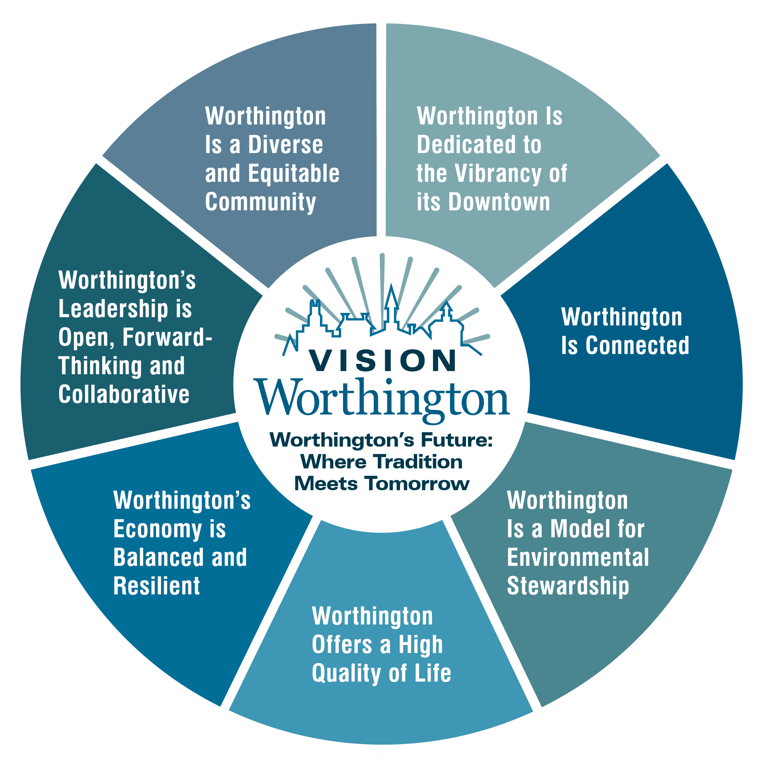 Vision Statements Wheel (2)
