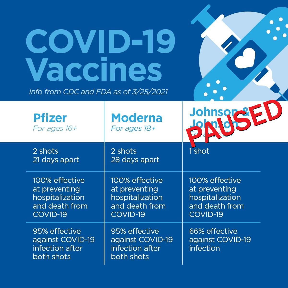 CPH VACCINE OPTIONS (JJ Paused)
